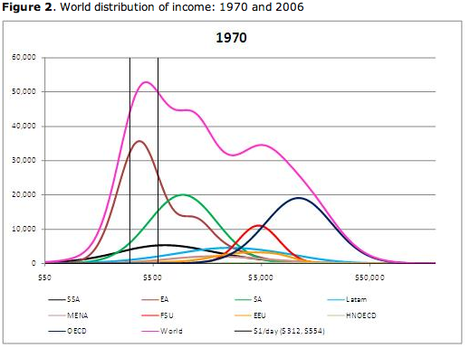 Global inequality dramatically decreasing